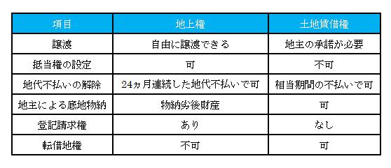 1.修正版2_地上権と借地権の違い.png