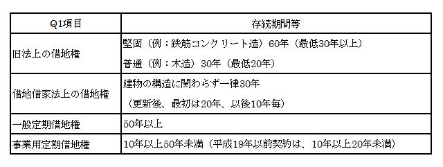 2.修正版2_土地利用権の種類の概要.png